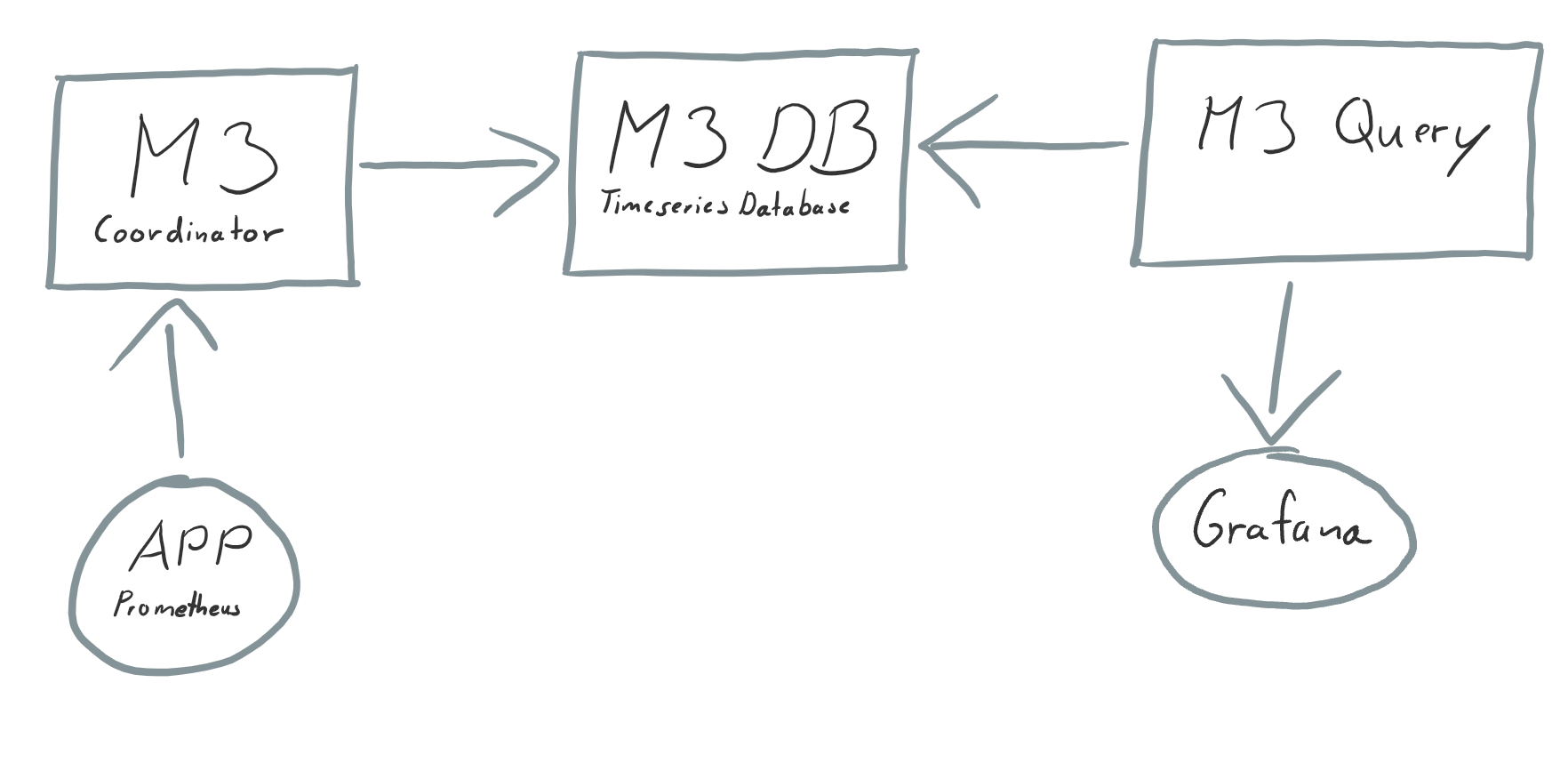 A diagram how M3 works