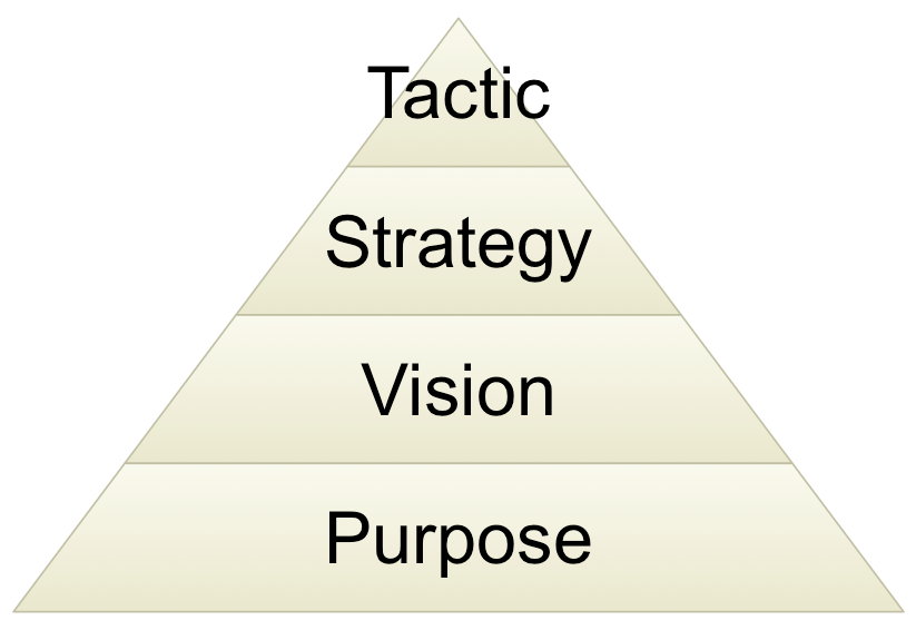 Pyramid with Purpose - Vision - Strategy - Tactic